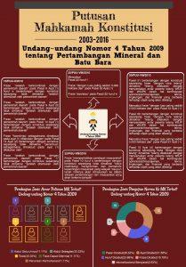 Infografis Minerba
