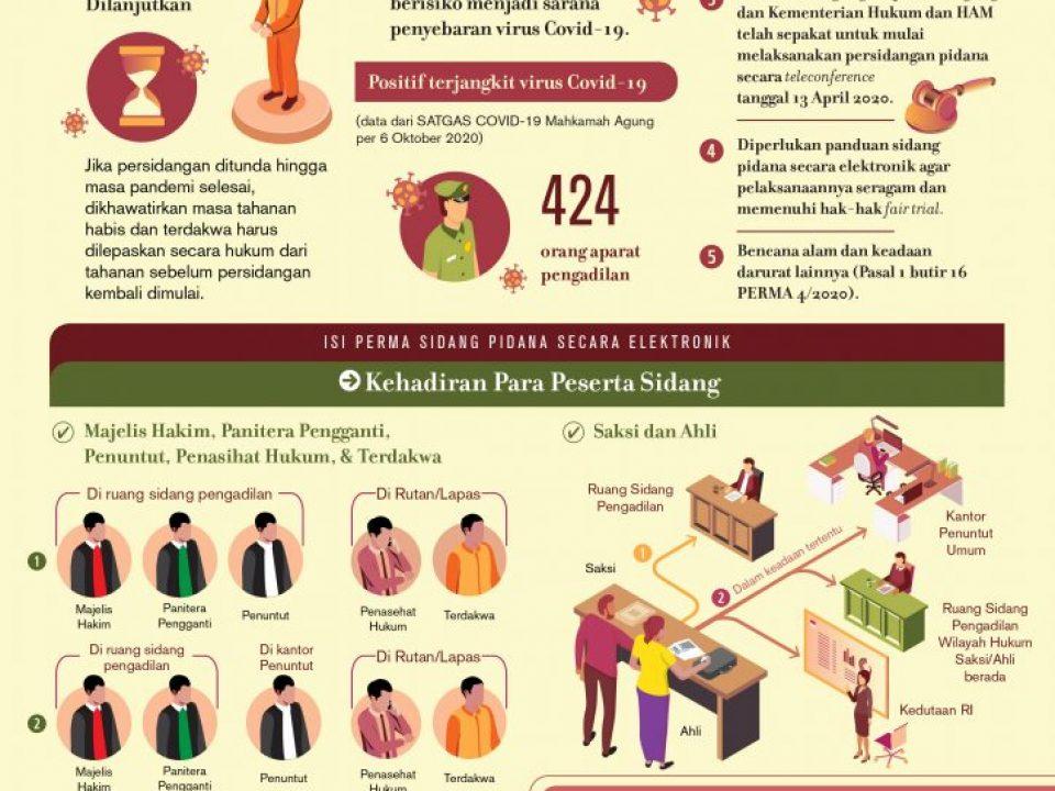 Infografis-PERMA Persidangan Pidana Online-FA-01